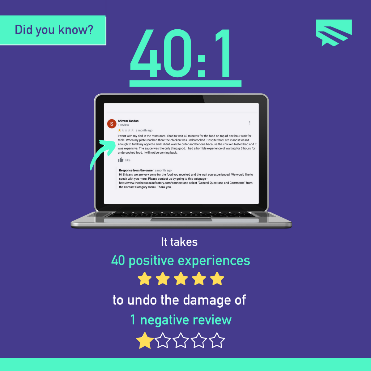 statistic of 40:1 ratio of negative and positive reviews