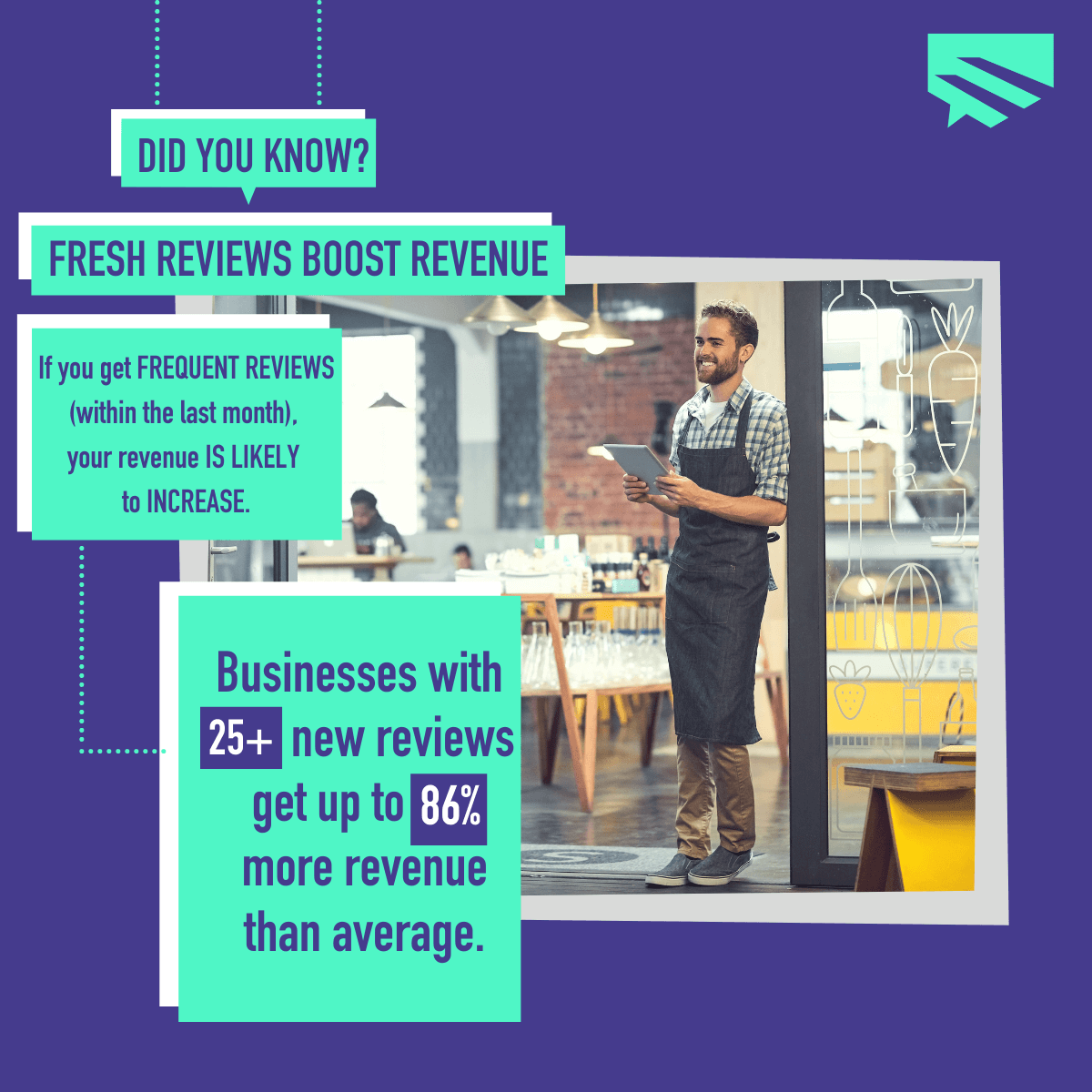 graphic of fresh reviews boost revenue