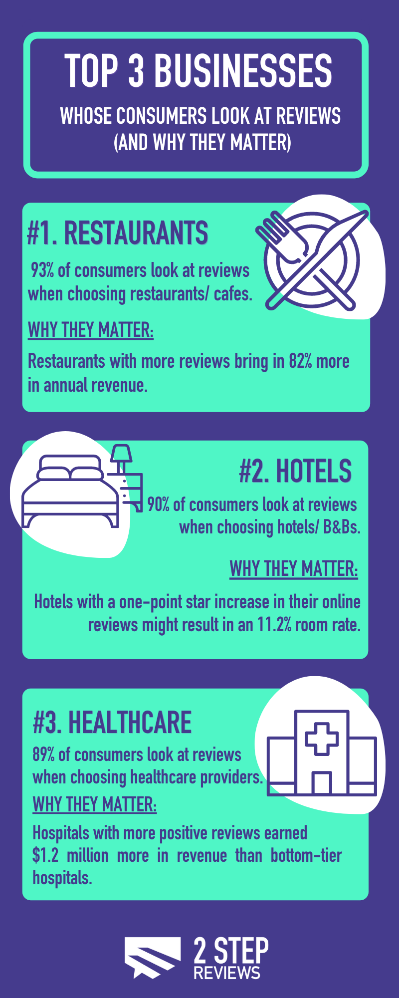 infographic of the top 3 businesses whose customers look at reviews