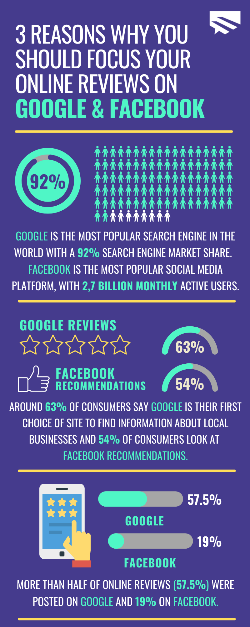 infographic of Why You Should Choose Google and FB
